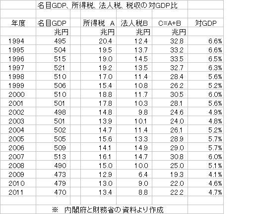 名目GDP、所得税、法人税、税収の対GDP比.JPG